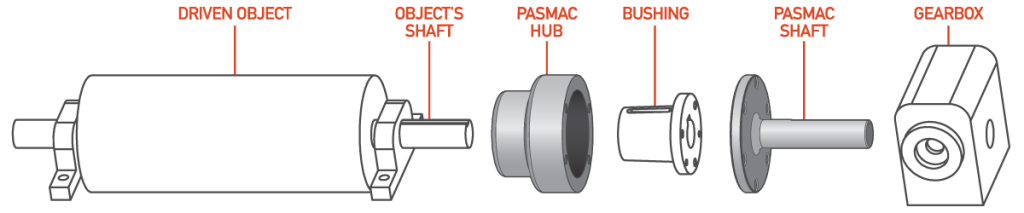pasmac-S1-diagram