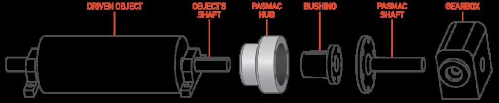pasmac-S1-diagram-hub